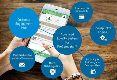 Advanced Loyalty System for ProCampaign